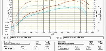 Banc de puissance Mercedes-Benz Classe C W205 180 CDI 116 (1.6l)