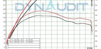 Banc de puissance Audi A6 C7 4Gx 3.0 V6 TDI 326